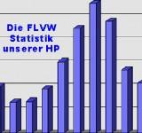 Unsere Besucherstatistik